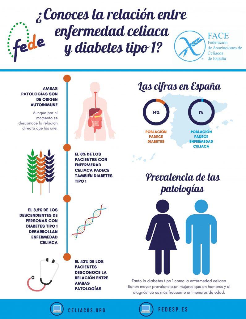 relacion celiaquia diabetes